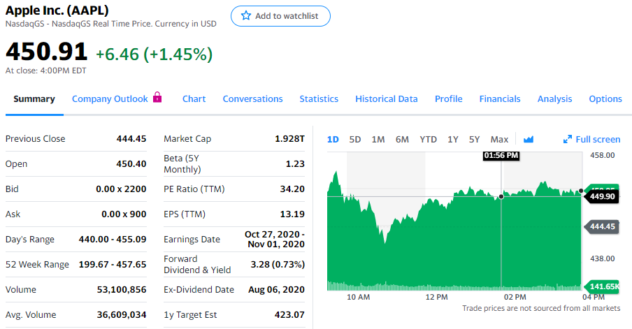 Yahoo! Finance Stock Quote Smarry