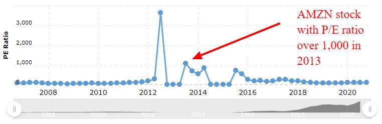 Amazon P/E Ratio chart