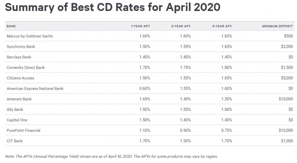 Best CD Rates April 2020