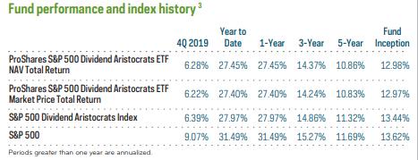 NOBL ETF Historical Returns