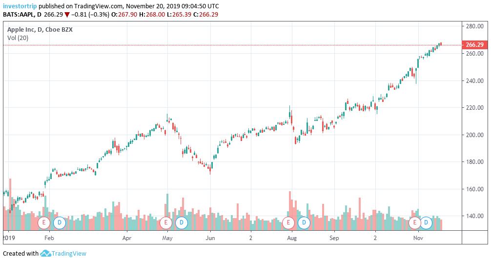 Best Stock For 2020.Best Tech Stocks For 2020