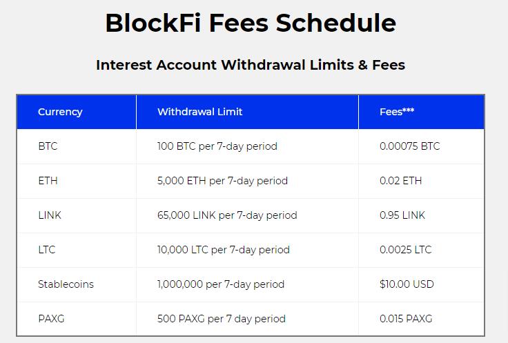 BlockFI Withdrawal Fees