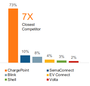 Chargepoint leading EV charging station