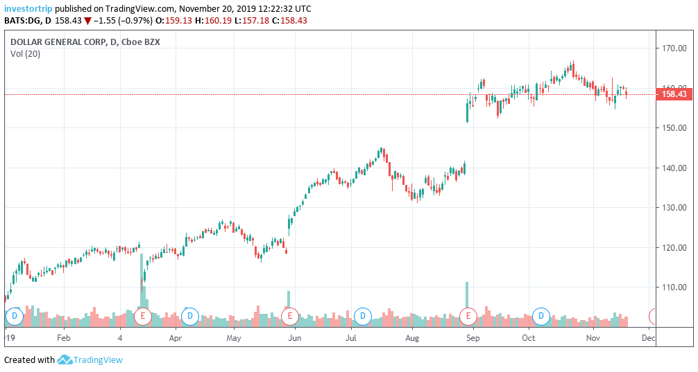 Dollar General YTD Stock Chart 2019