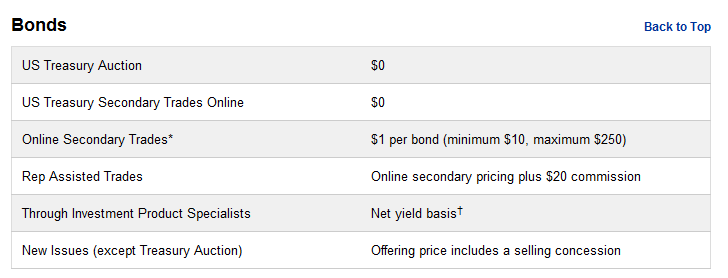 etrade bond fees