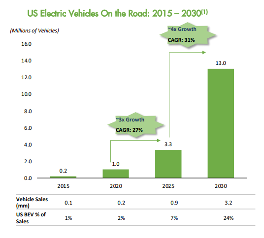 US EV Market Growth 2015 to 2030