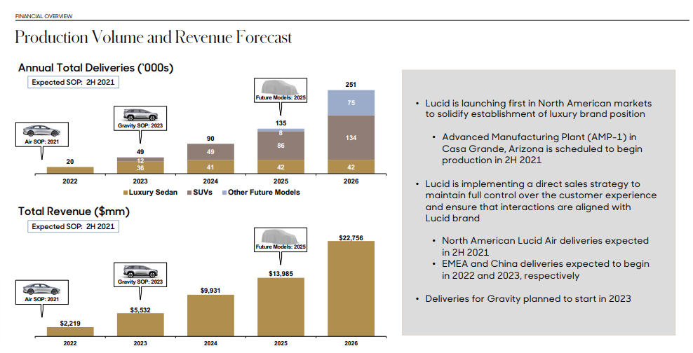 Lucid Motors Revenue Projections