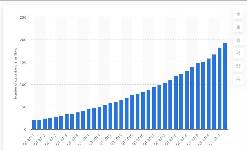 2020 Netflix Subscriber Growth