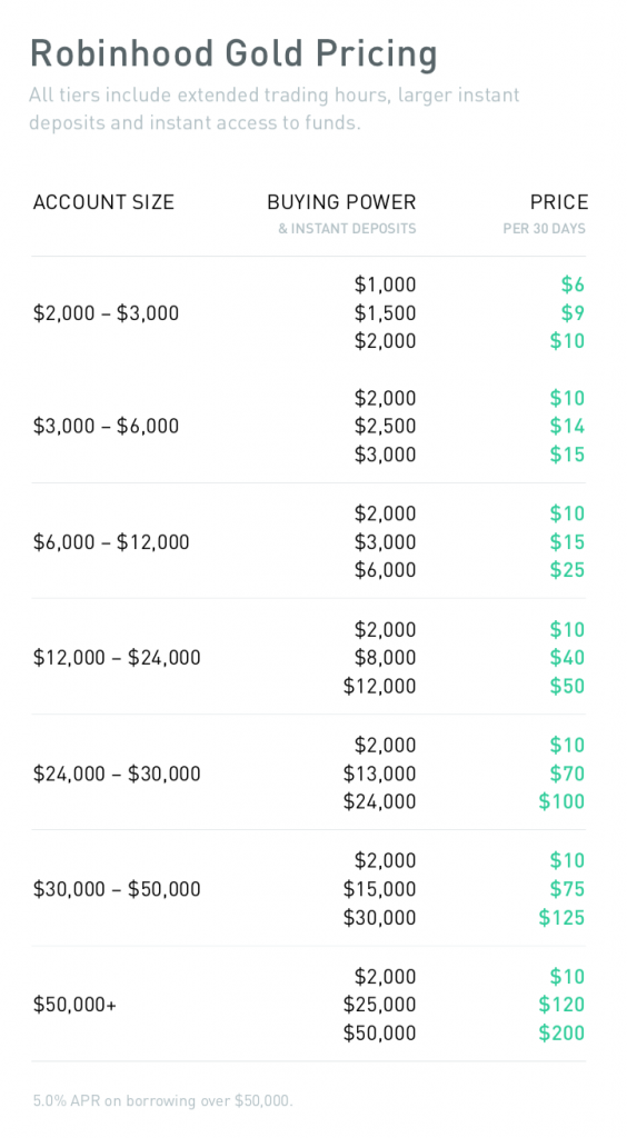 Robinhood Gold Pricing Tiers