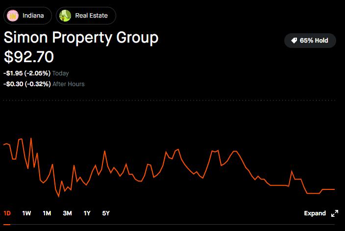Trade REITs on Robinhood - Simon Property ZGroup