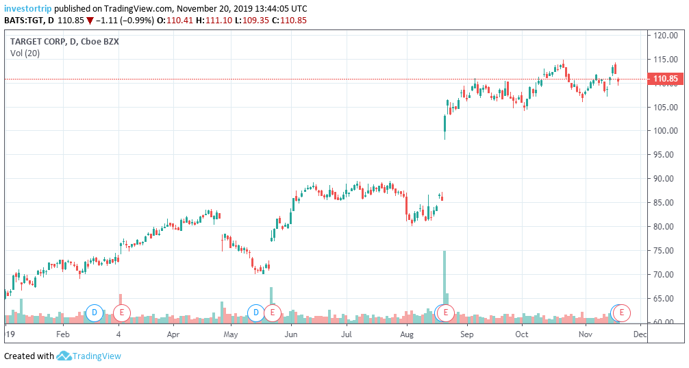 Target Stock Chart FY 2019