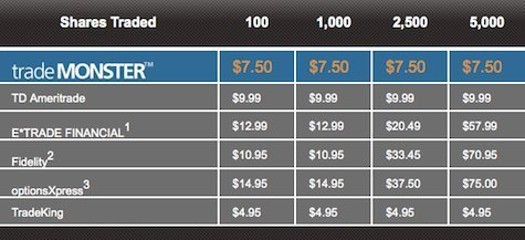 $7.50 Flat Rate and Very Cheap Compared to Most Brokers