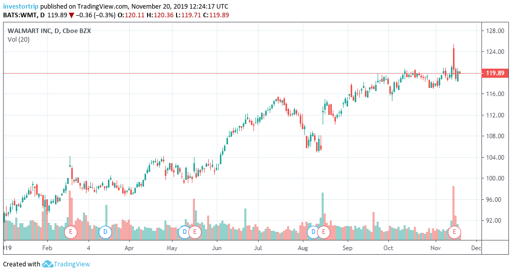 Walmart Stock YTD 2019